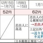 【2018年の年賀状】投函日によって10円不足に!送り先が請求される?